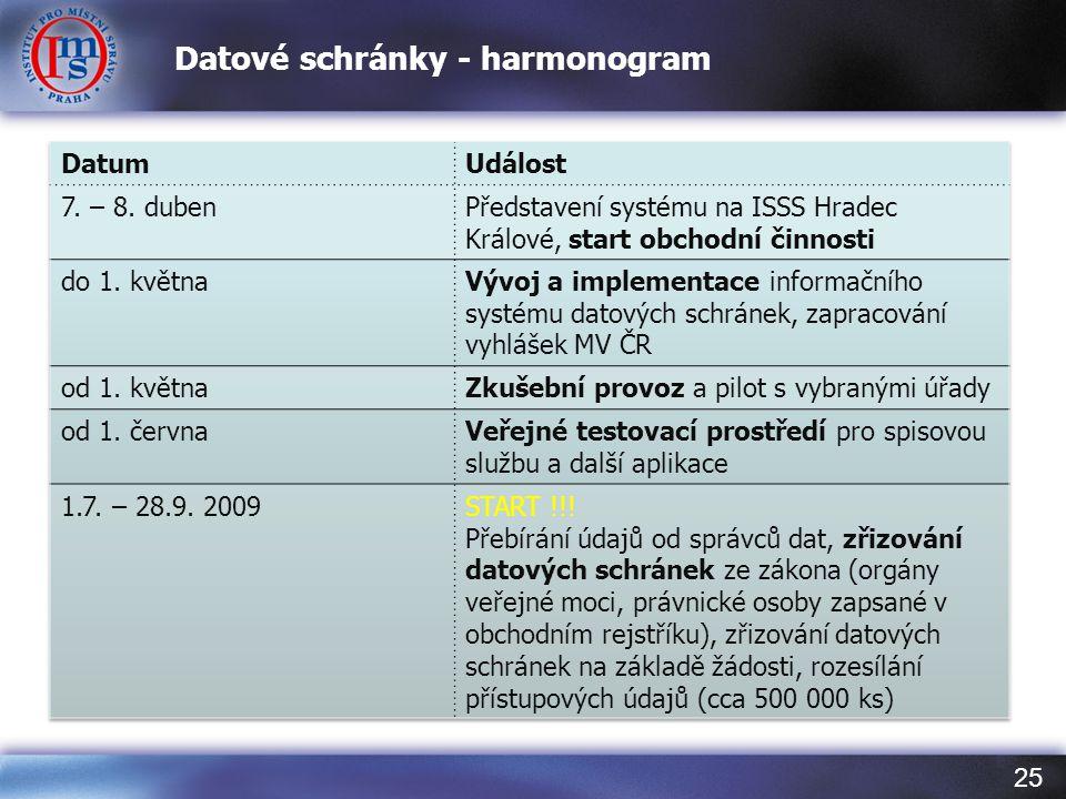 25 Datové schránky - harmonogram