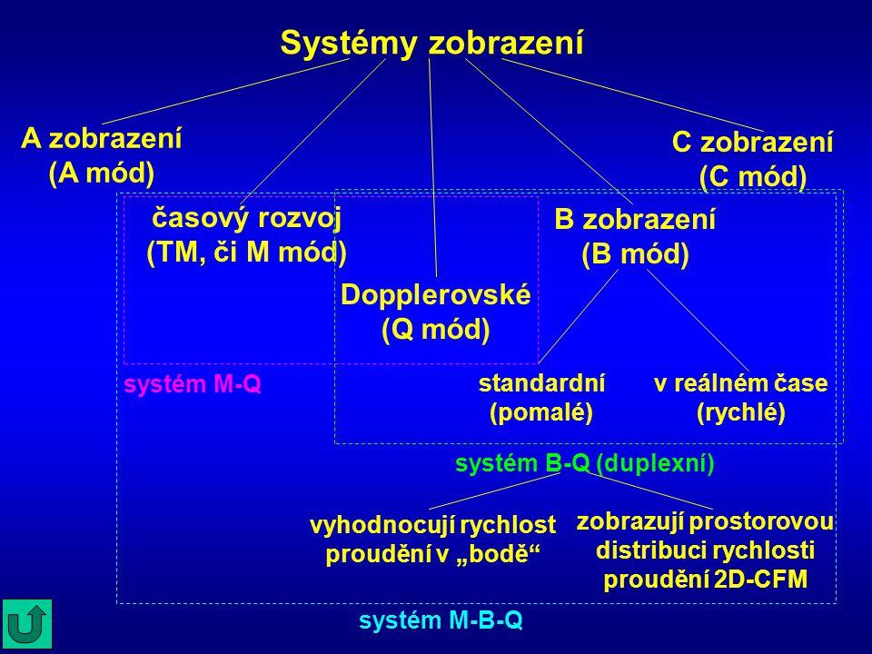 Systémy zobrazení A zobrazení (A mód) C zobrazení (C mód) Dopplerovské (Q mód) časový rozvoj (TM, či M mód) B zobrazení (B mód) standardní (pomalé) v