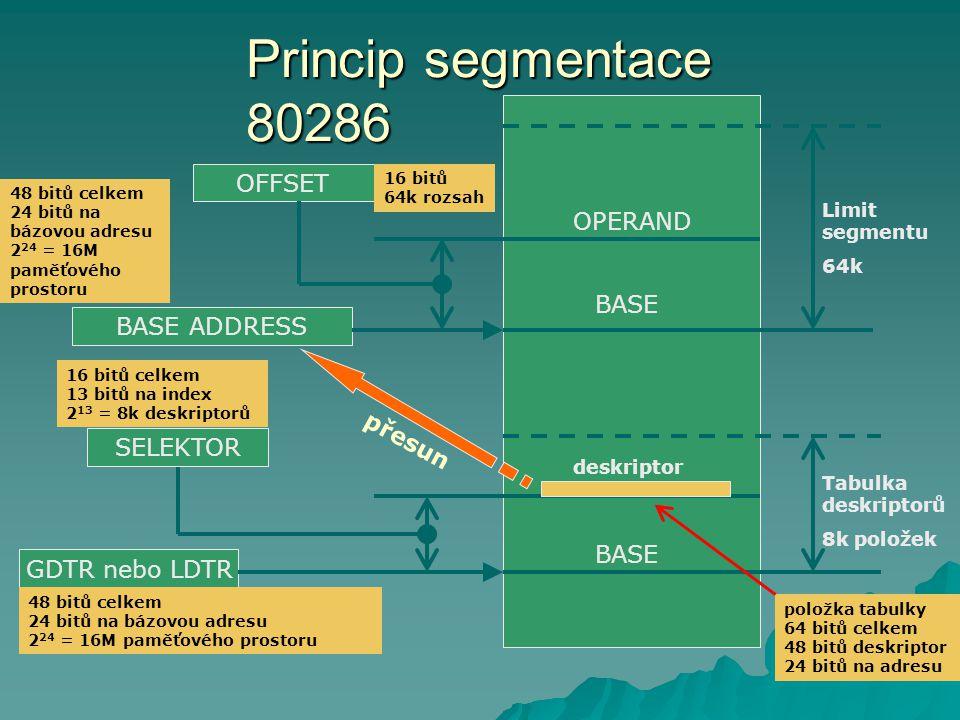 Princip segmentace 80286 GDTR nebo LDTR BASE 48 bitů celkem 24 bitů na bázovou adresu 2 24 = 16M paměťového prostoru deskriptor SELEKTOR Tabulka deskriptorů 8k položek 16 bitů celkem 13 bitů na index 2 13 = 8k deskriptorů BASE ADDRESS 48 bitů celkem 24 bitů na bázovou adresu 2 24 = 16M paměťového prostoru položka tabulky 64 bitů celkem 48 bitů deskriptor 24 bitů na adresu přesun BASE OFFSET OPERAND Limit segmentu 64k 16 bitů 64k rozsah