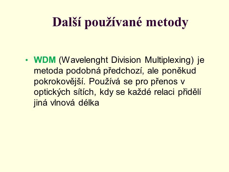 Další používané metody WDM (Wavelenght Division Multiplexing) je metoda podobná předchozí, ale poněkud pokrokovější.