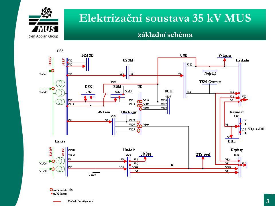 BEZPODMÍNEČNÝ RESPEKT 3 Elektrizační soustava 35 kV MUS základní schéma
