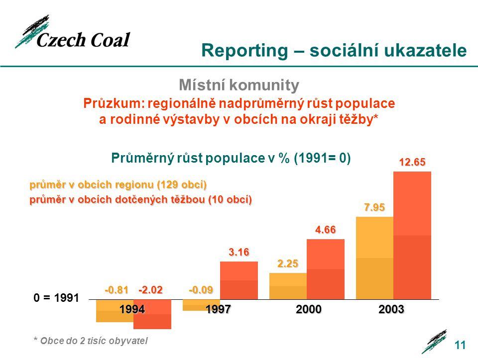 11 Místní komunity Průzkum: regionálně nadprůměrný růst populace a rodinné výstavby v obcích na okraji těžby* Průměrný růst populace v % (1991= 0) 0 = 1991 1994199720002003 -0.81-2.02-0.09 3.16 2.25 4.66 7.95 12.65 průměr v obcích regionu (129 obcí) průměr v obcích dotčených těžbou (10 obcí) * Obce do 2 tisíc obyvatel
