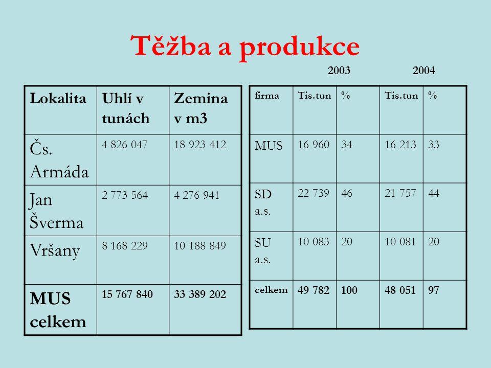 Těžba a produkce LokalitaUhlí v tunách Zemina v m3 Čs.