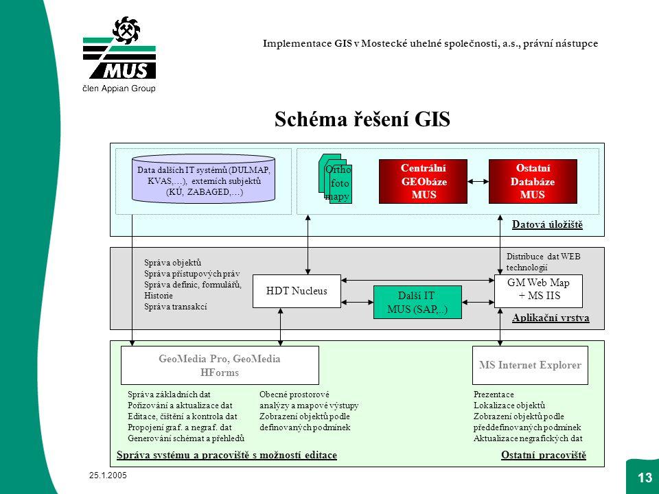 25.1.2005 13 Schéma řešení GIS Implementace GIS v Mostecké uhelné společnosti, a.s., právní nástupce Centrální GEObáze MUS Ostatní Databáze MUS Data d