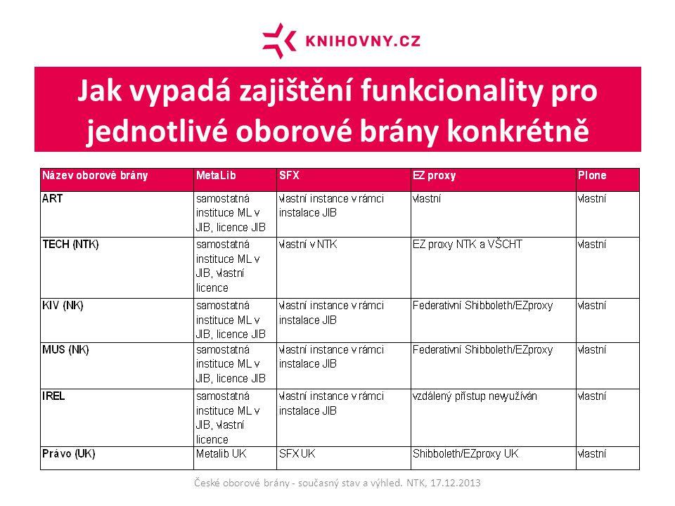 Jak vypadá zajištění funkcionality pro jednotlivé oborové brány konkrétně České oborové brány - současný stav a výhled.