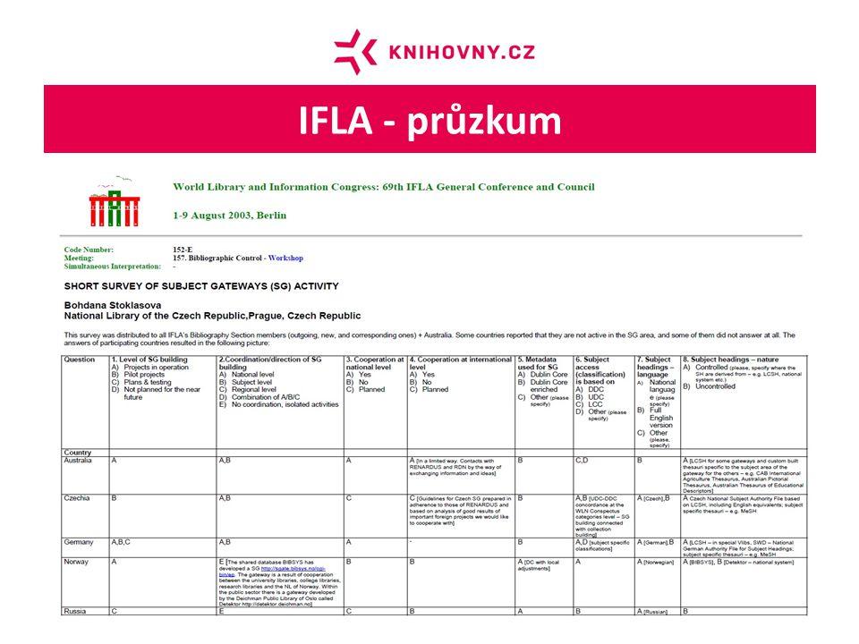 IFLA - průzkum České oborové brány - současný stav a výhled. NTK, 17.12.2013