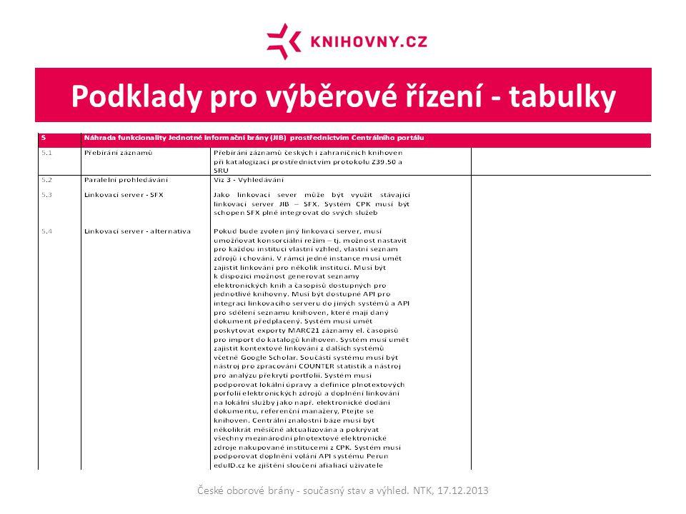 Podklady pro výběrové řízení - tabulky České oborové brány - současný stav a výhled.