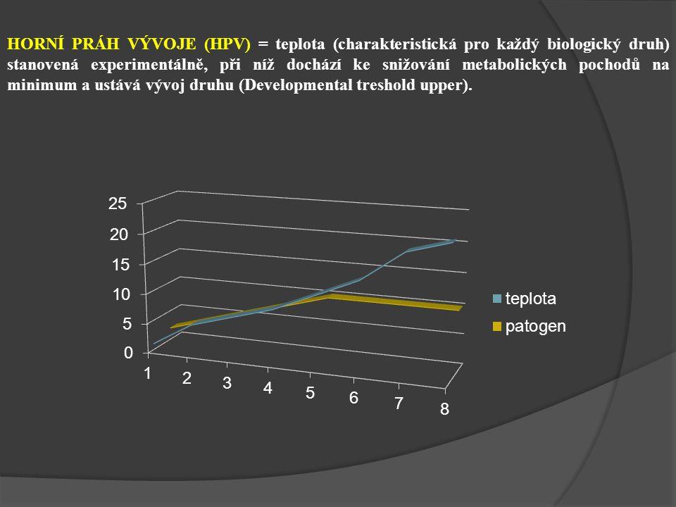 HORNÍ PRÁH VÝVOJE (HPV) = teplota (charakteristická pro každý biologický druh) stanovená experimentálně, při níž dochází ke snižování metabolických pochodů na minimum a ustává vývoj druhu (Developmental treshold upper).