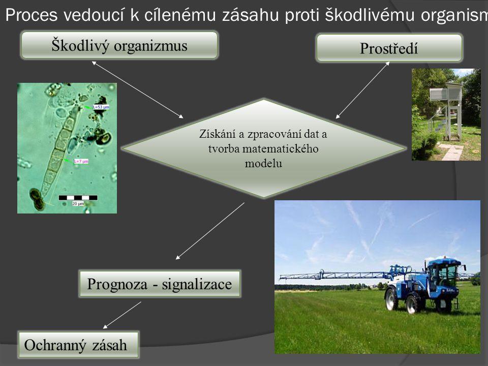Vývoj poikilotermních organismů (bez aktivního regulačního systému vnitřní teploty) je určován podmínkami vnějšího prostředí.