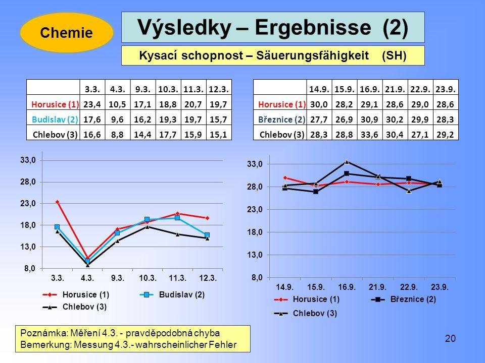 20 Kysací schopnost – Säuerungsfähigkeit (SH) Poznámka: Měření 4.3. - pravděpodobná chyba Bemerkung: Messung 4.3.- wahrscheinlicher Fehler 3.3.4.3.9.3