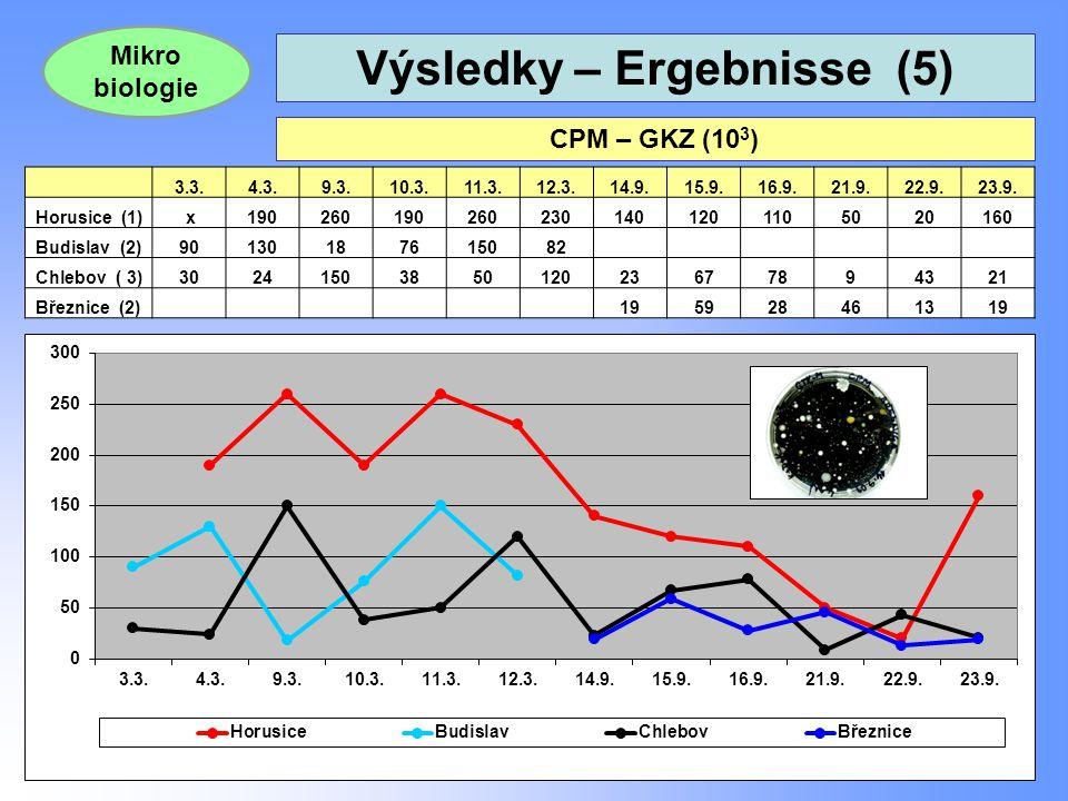 Výsledky – Ergebnisse (5) 23 CPM – GKZ (10 3 ) Mikro biologie 3.3.4.3.9.3.10.3.11.3.12.3.14.9.15.9.16.9.21.9.22.9.23.9. Horusice (1) x1902601902602301