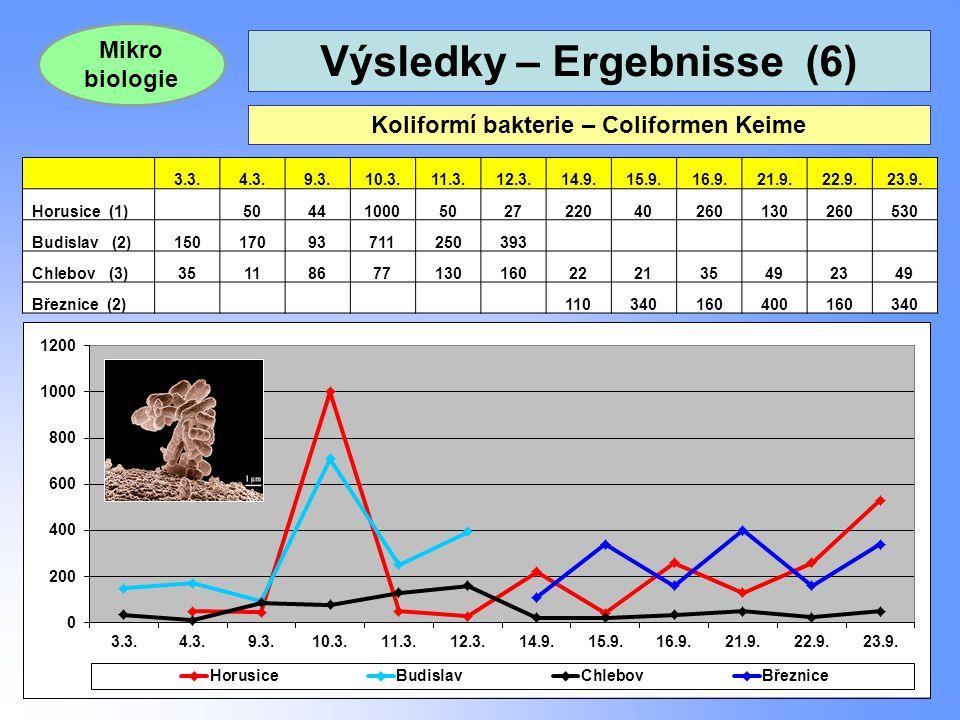 Výsledky – Ergebnisse (6) 24 Koliformí bakterie – Coliformen Keime Mikro biologie 3.3.4.3.9.3.10.3.11.3.12.3.14.9.15.9.16.9.21.9.22.9.23.9. Horusice (