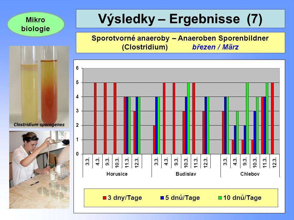 Výsledky – Ergebnisse (7) 25 Sporotvorné anaeroby – Anaeroben Sporenbildner (Clostridium) březen / März Mikro biologie