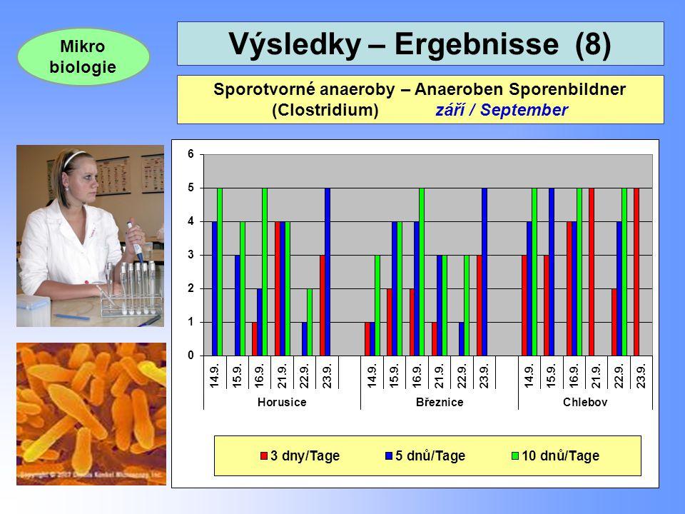 Výsledky – Ergebnisse (8) 26 Sporotvorné anaeroby – Anaeroben Sporenbildner (Clostridium) září / September Mikro biologie