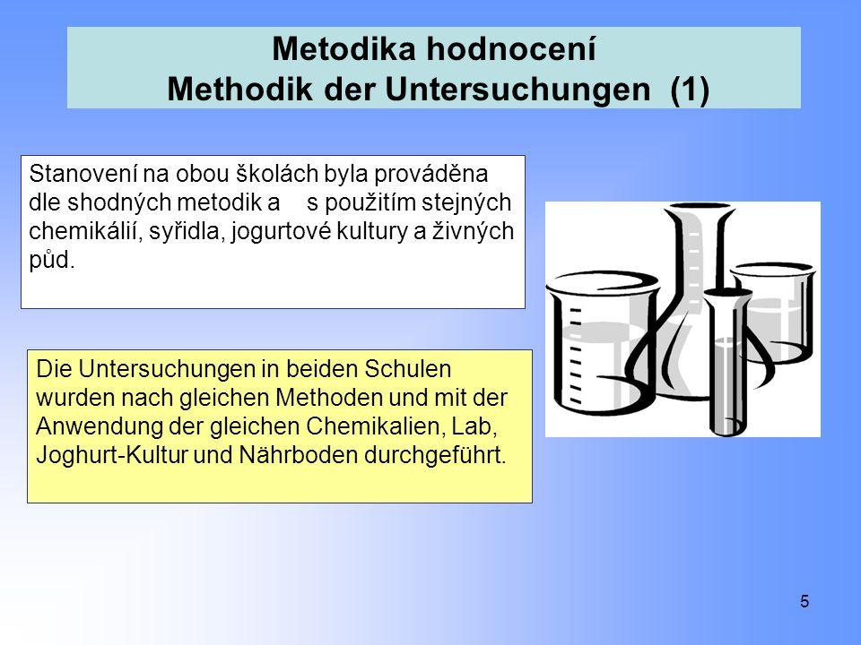 Metodika hodnocení Methodik der Untersuchungen (1) 5 Stanovení na obou školách byla prováděna dle shodných metodik a s použitím stejných chemikálií, s
