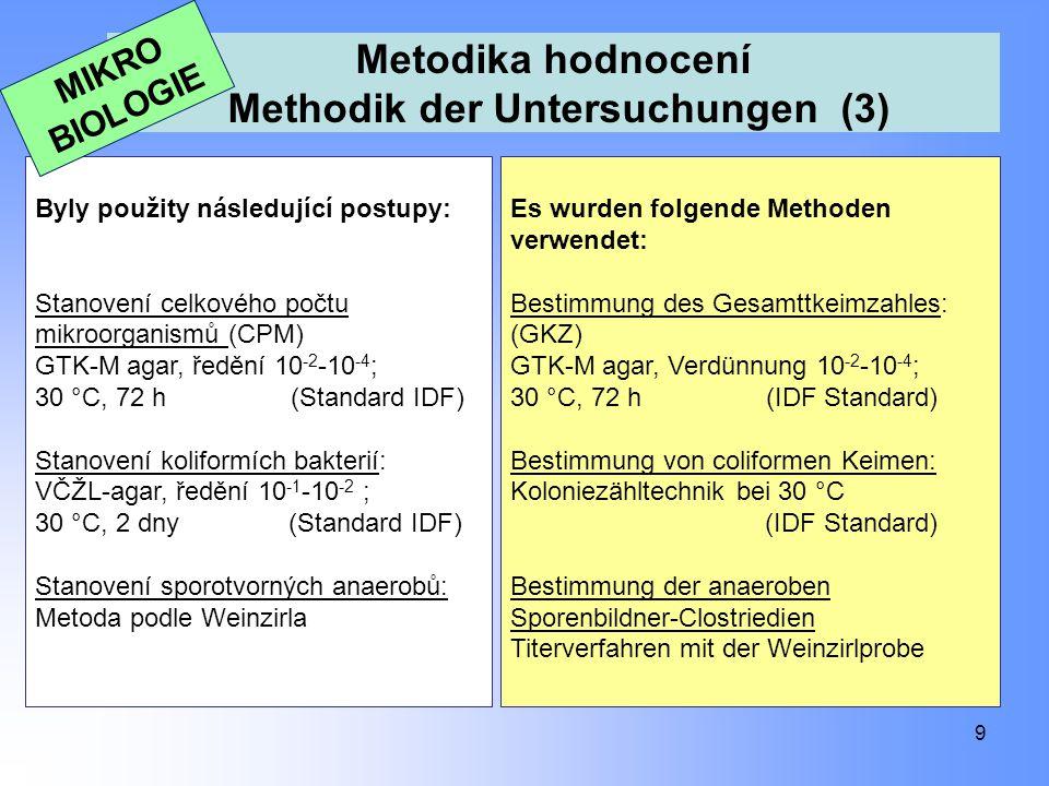 Metodika hodnocení Methodik der Untersuchungen (3) 9 Byly použity následující postupy: Stanovení celkového počtu mikroorganismů (CPM) GTK-M agar, ředě