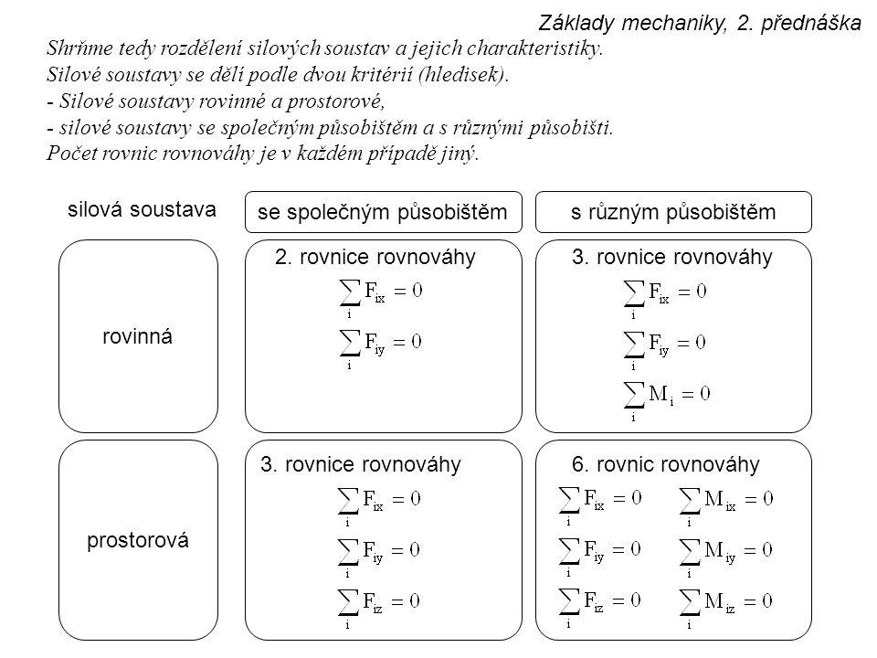 Základy mechaniky, 2. přednáška Shrňme tedy rozdělení silových soustav a jejich charakteristiky. Silové soustavy se dělí podle dvou kritérií (hledisek