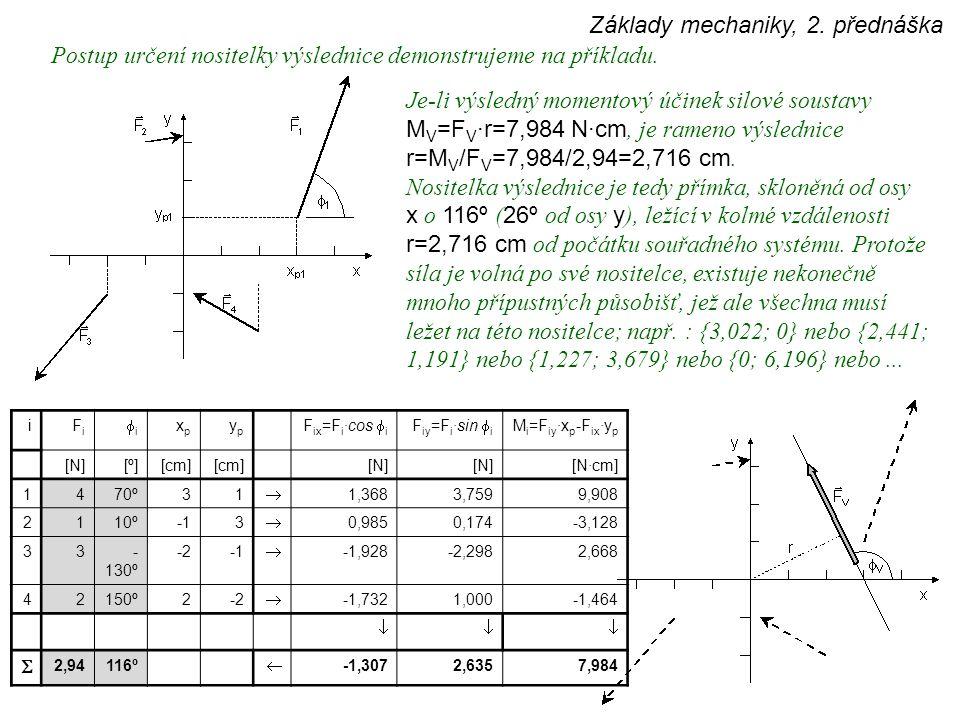 Základy mechaniky, 2. přednáška Postup určení nositelky výslednice demonstrujeme na příkladu. iFiFi ii xpxp ypyp F ix =F i ·cos  i F iy =F i ·sin 