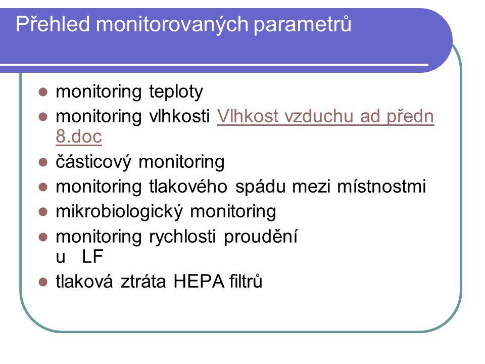 Přehled monitorovaných parametrů monitoring teploty monitoring vlhkosti Vlhkost vzduchu ad předn 8.docVlhkost vzduchu ad předn 8.doc částicový monitor