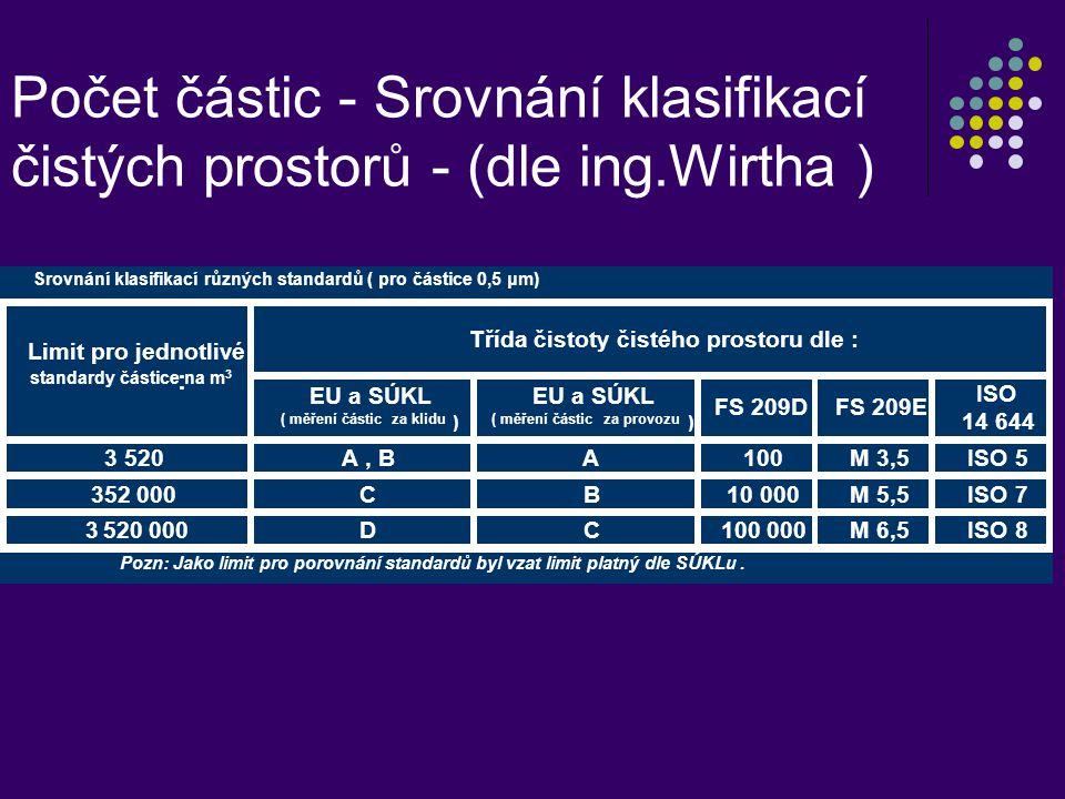 Počet částic - Srovnání klasifikací čistých prostorů - (dle ing.Wirtha )