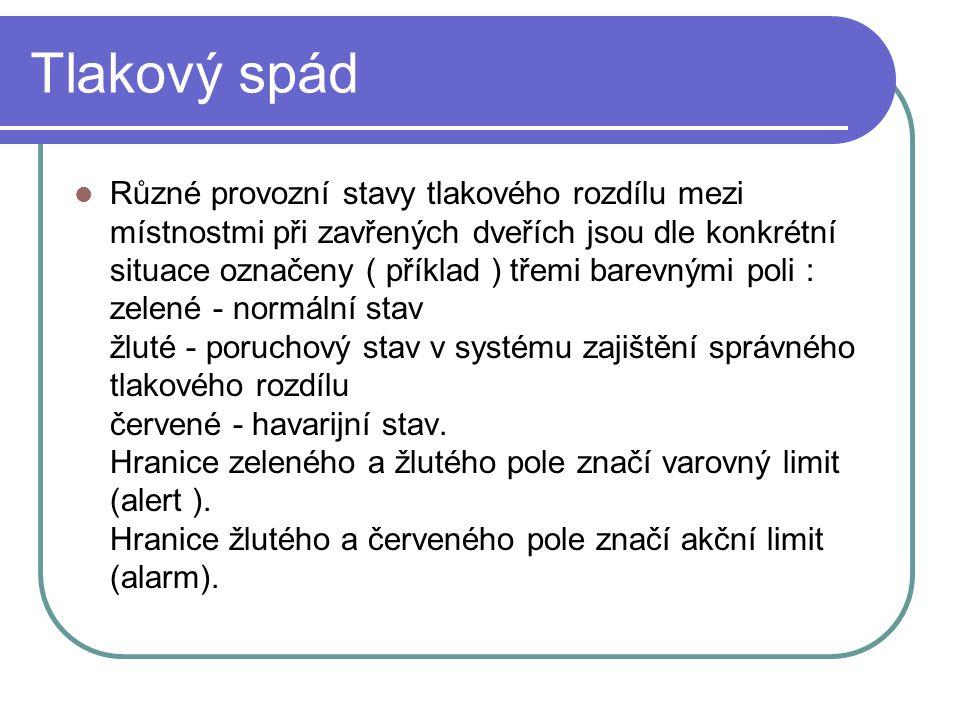 Tlakový spád Různé provozní stavy tlakového rozdílu mezi místnostmi při zavřených dveřích jsou dle konkrétní situace označeny ( příklad ) třemi barevn