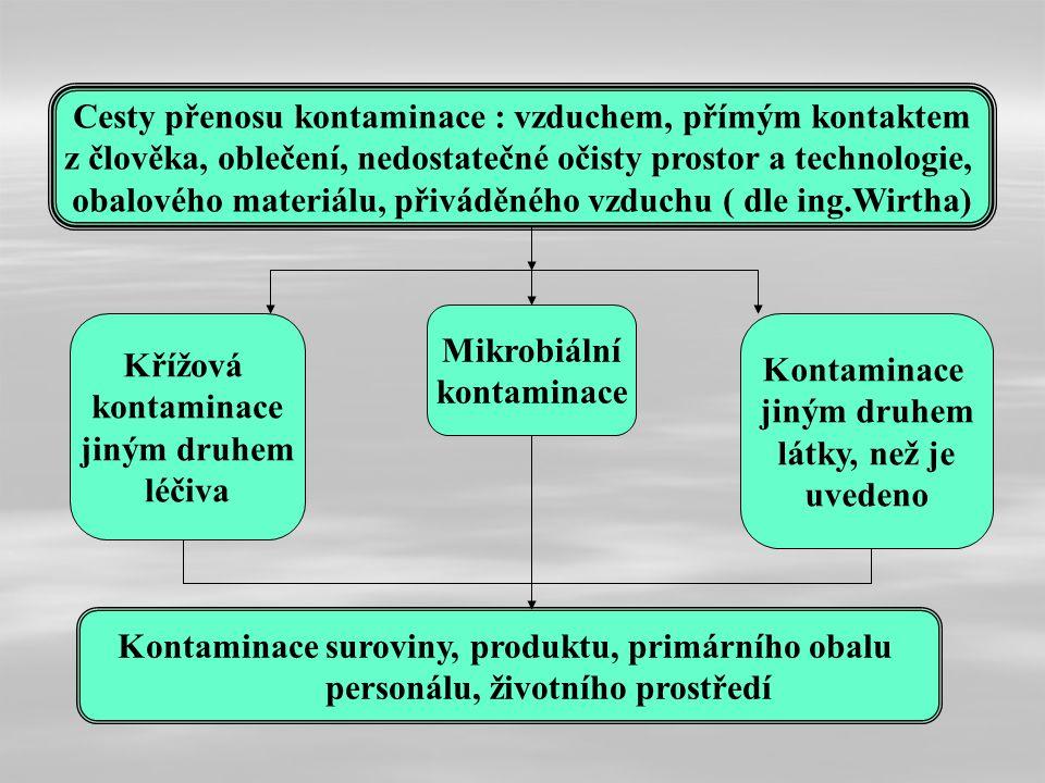 Kontaminace suroviny, produktu, primárního obalu personálu, životního prostředí Křížová kontaminace jiným druhem léčiva Mikrobiální kontaminace Kontam