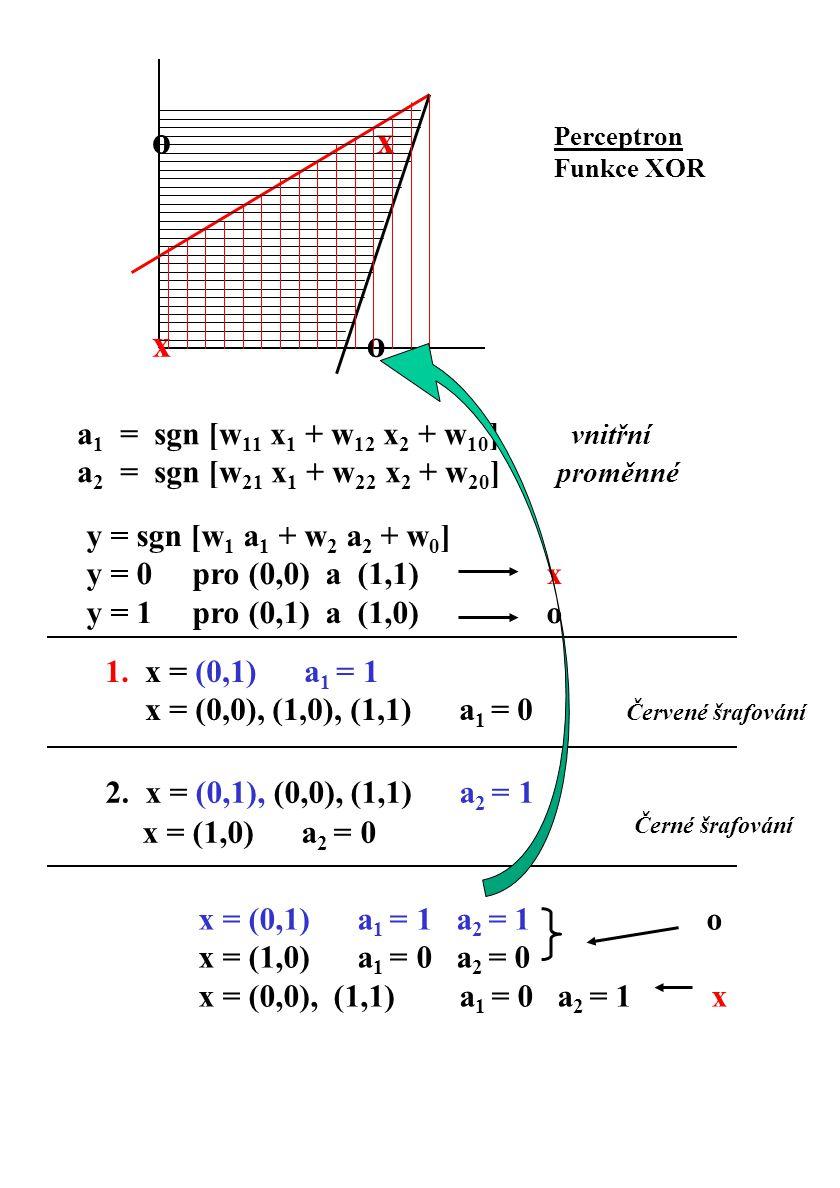 Perceptron Funkce XOR a 1 = sgn [w 11 x 1 + w 12 x 2 + w 10 ] vnitřní a 2 = sgn [w 21 x 1 + w 22 x 2 + w 20 ] proměnné y = sgn [w 1 a 1 + w 2 a 2 + w