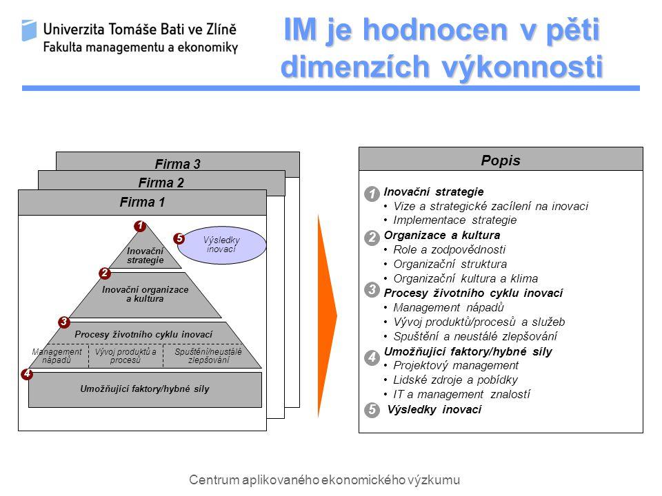 Centrum aplikovaného ekonomického výzkumu Popis Inovační strategie Vize a strategické zacílení na inovaci Implementace strategie Organizace a kultura Role a zodpovědnosti Organizační struktura Organizační kultura a klima Procesy životního cyklu inovací Management nápadů Vývoj produktů/procesů a služeb Spuštění a neustálé zlepšování Umožňující faktory/hybné síly Projektový management Lidské zdroje a pobídky IT a management znalostí Výsledky inovací Firma 3 Firma 2 Firma 1 1 2 3 4 5 Výsledky inovací 5 Umožňující faktory/hybné síly Inovační organizace a kultura Inovační strategie Management nápadů Vývoj produktů a procesů Spuštění/neustálé zlepšování Procesy životního cyklu inovací 1 2 4 3 IM je hodnocen v pěti dimenzích výkonnosti
