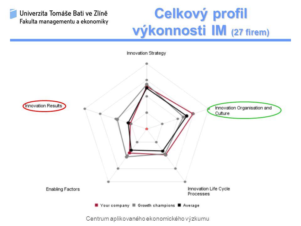 Centrum aplikovaného ekonomického výzkumu Celkový profil výkonnosti IM (27 firem)
