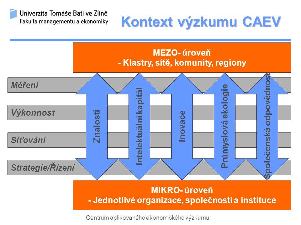 Centrum aplikovaného ekonomického výzkumu Síťování Výkonnost Měření Strategie/Řízení Kontext výzkumu CAEV MIKRO- úroveň - Jednotlivé organizace, společnosti a instituce MEZO- úroveň - Klastry, sítě, komunity, regiony Znalosti Intelektuální kapitál Inovace Průmyslová ekologie Společenská odpovědnost