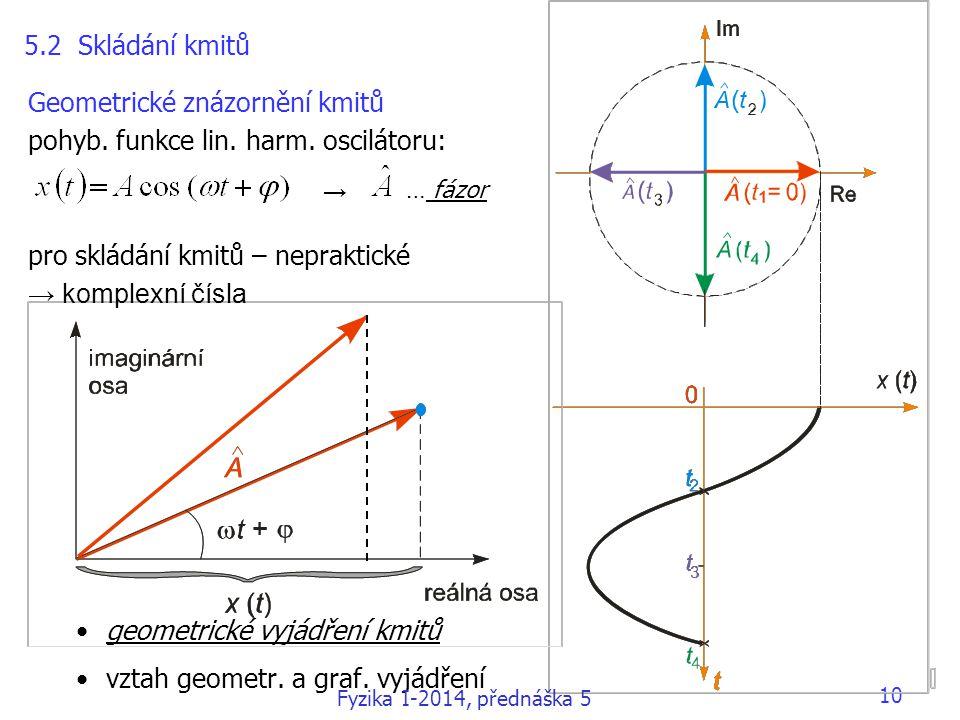 10 5.2 Skládání kmitů → … fázor Geometrické znázornění kmitů pohyb.