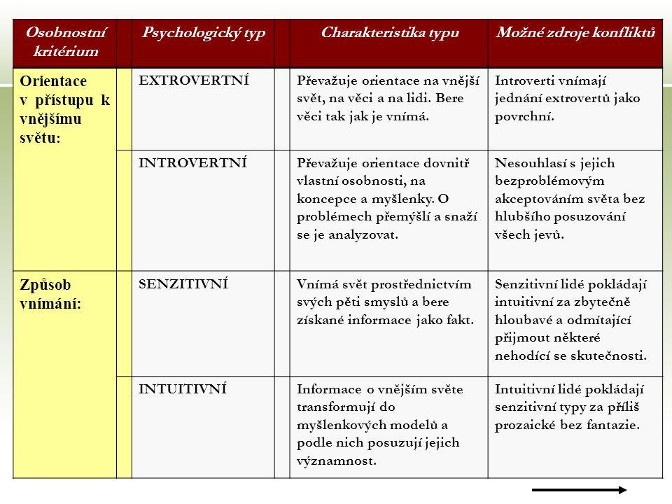 15 Osobnostní kritérium Psychologický typCharakteristika typuMožné zdroje konfliktů Orientace v přístupu k vnějšímu světu : EXTROVERTNÍPřevažuje orientace na vnější svět, na věci a na lidi.