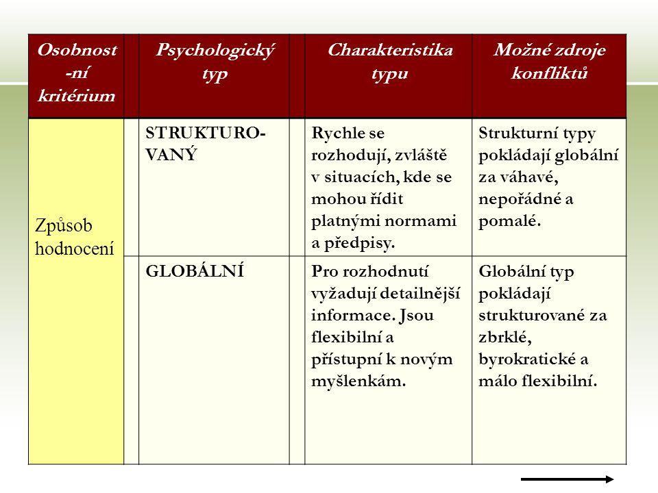 16 Osobnost -ní kritérium Psychologický typ Charakteristika typu Možné zdroje konfliktů Způsob hodnocení STRUKTURO- VANÝ Rychle se rozhodují, zvláště v situacích, kde se mohou řídit platnými normami a předpisy.
