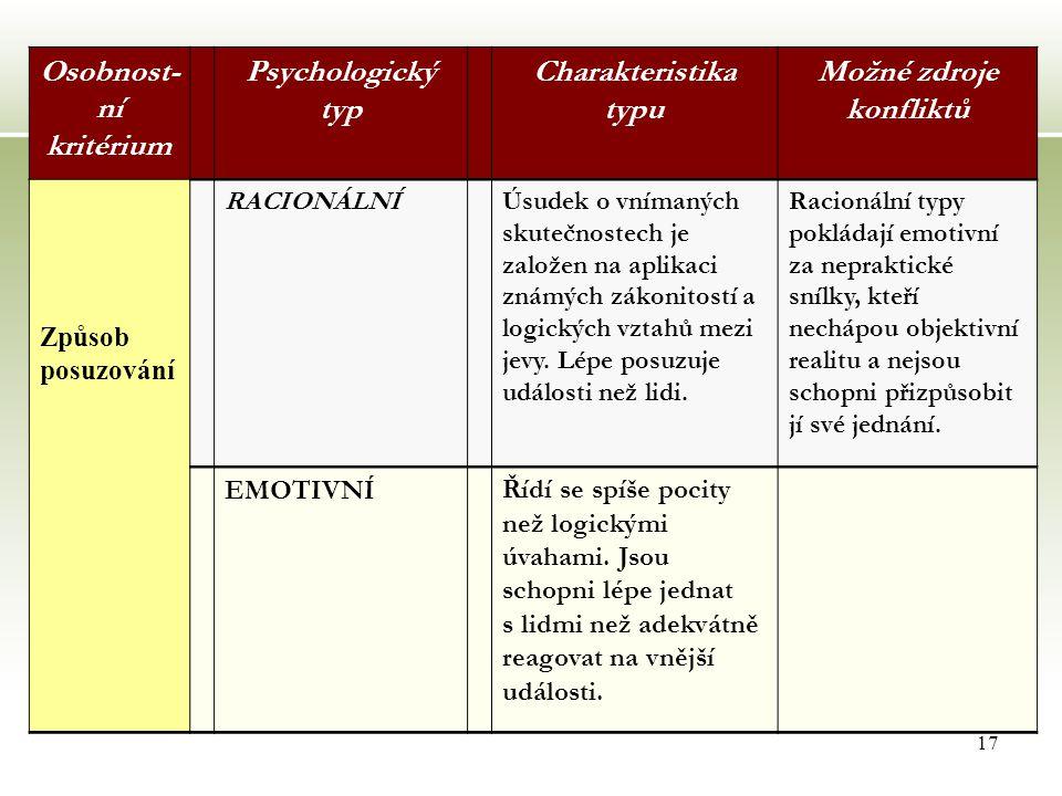 17 Osobnost- ní kritérium Psychologický typ Charakteristika typu Možné zdroje konfliktů Způsob posuzování RACIONÁLNÍÚsudek o vnímaných skutečnostech je založen na aplikaci známých zákonitostí a logických vztahů mezi jevy.