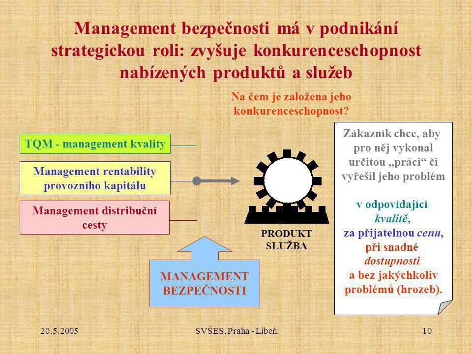 20.5.2005SVŠES, Praha - Libeň10 Management bezpečnosti má v podnikání strategickou roli: zvyšuje konkurenceschopnost nabízených produktů a služeb PRODUKT SLUŽBA Na čem je založena jeho konkurenceschopnost.