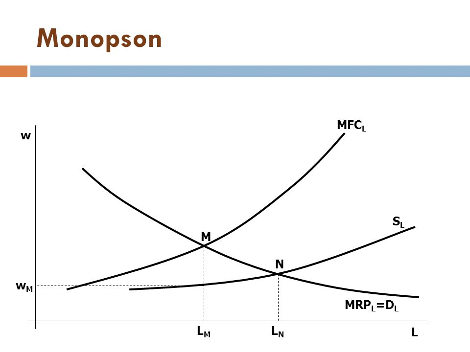 Monopson L w wMwM LMLM LNLN N M MFC L SLSL MRP L =D L