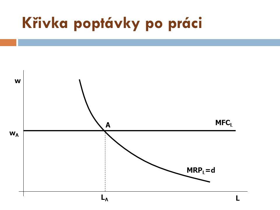 Křivka poptávky po práci A MFC L MRP L =d L LALA w wAwA