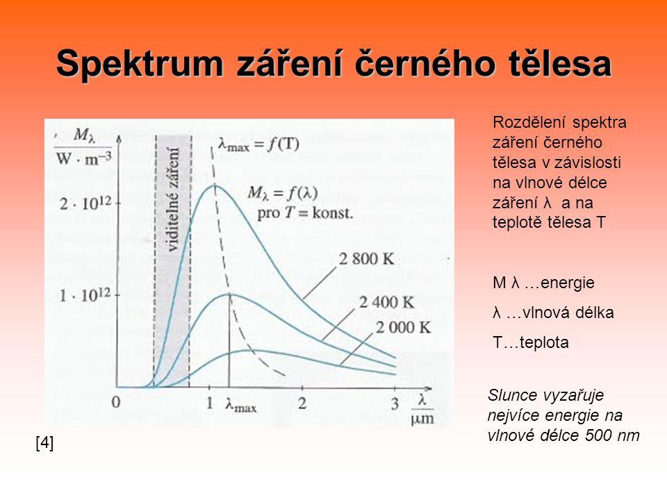 Spektrum záření černého tělesa Rozdělení spektra záření černého tělesa v závislosti na vlnové délce záření λ a na teplotě tělesa T M λ …energie λ …vlnová délka T…teplota Slunce vyzařuje nejvíce energie na vlnové délce 500 nm [4]