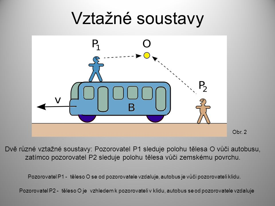 Vztažné soustavy Dvě různé vztažné soustavy: Pozorovatel P1 sleduje polohu tělesa O vůči autobusu, zatímco pozorovatel P2 sleduje polohu tělesa vůči zemskému povrchu.