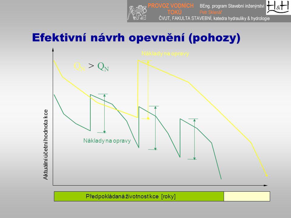 Efektivní návrh opevnění (pohozy) Předpokládaná životnost kce [roky] Náklady na opravy Aktuální účetní hodnota kce Q N > Q N