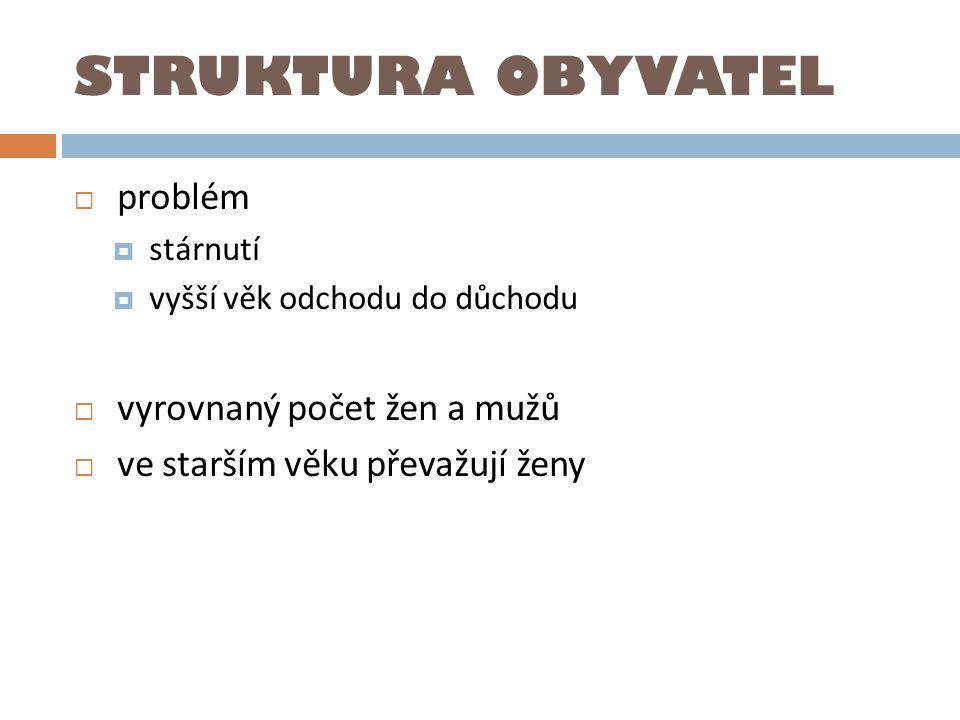 STRUKTURA OBYVATEL