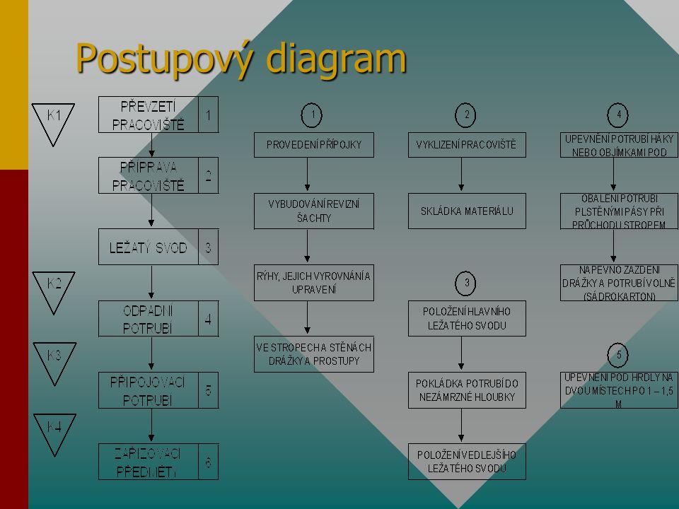 Postupový diagram
