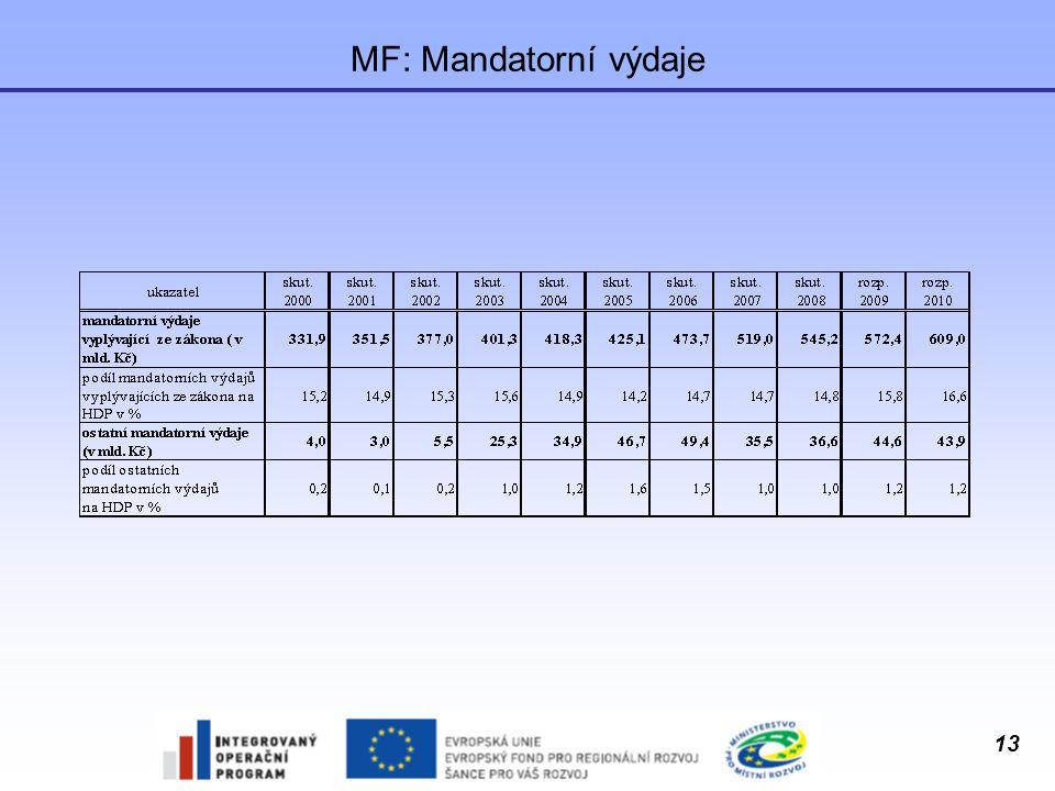 13 MF: Mandatorní výdaje