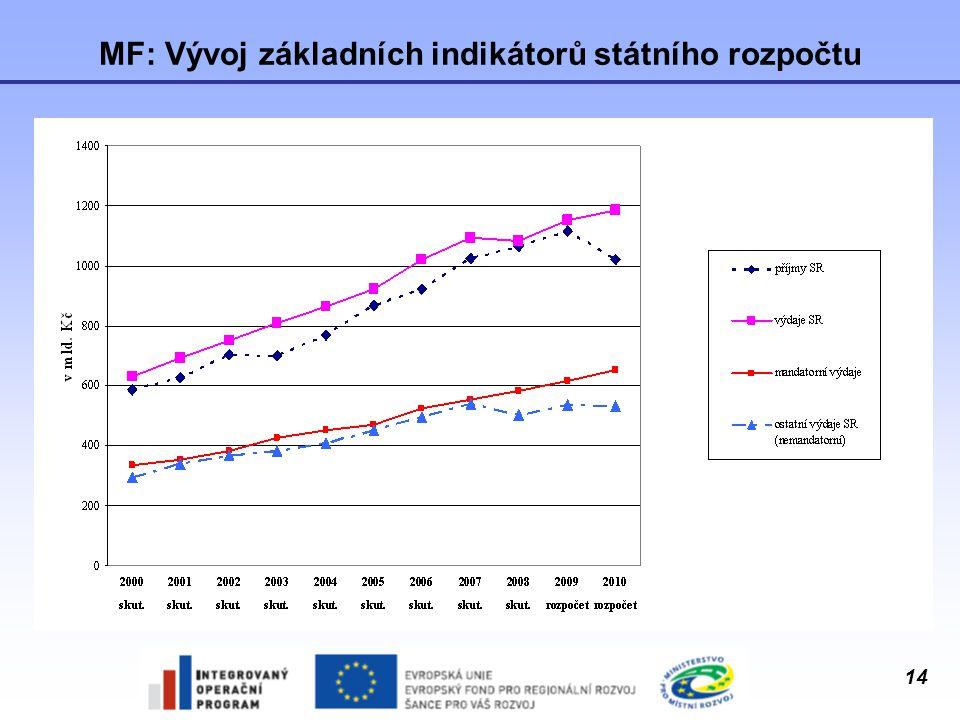 14 MF: Vývoj základních indikátorů státního rozpočtu