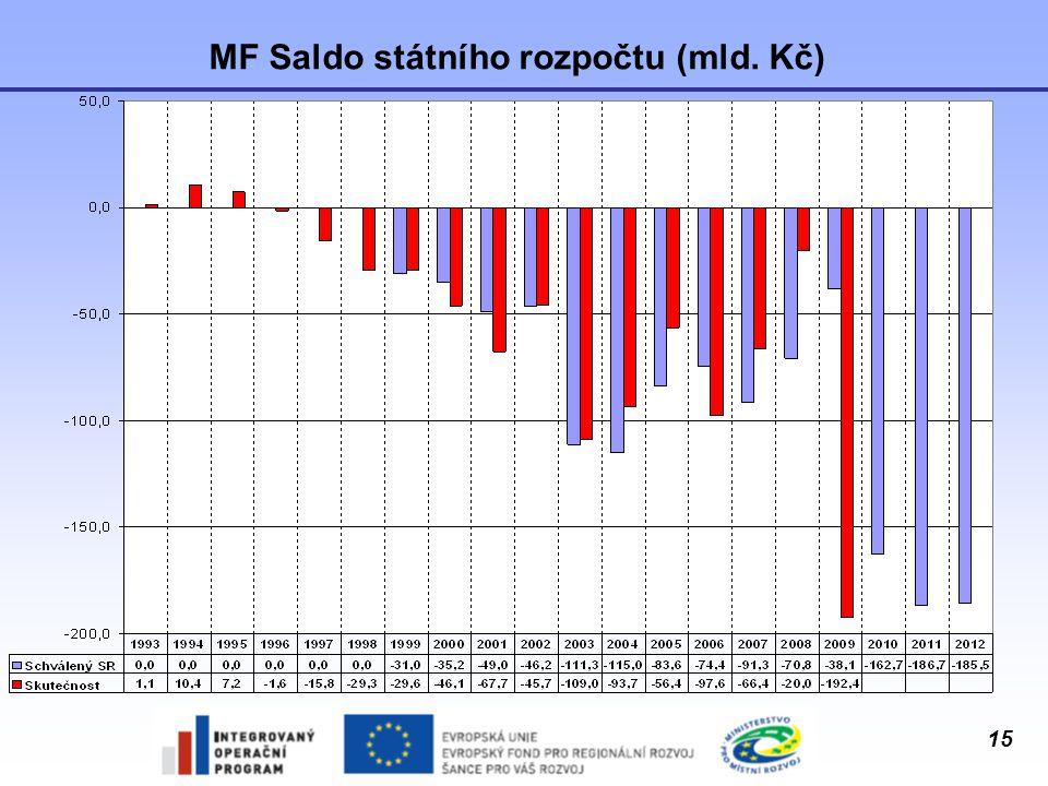 15 MF Saldo státního rozpočtu (mld. Kč)