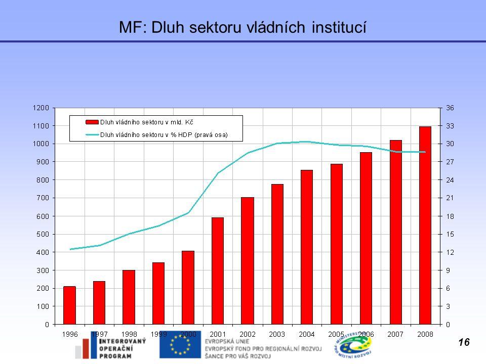 16 MF: Dluh sektoru vládních institucí