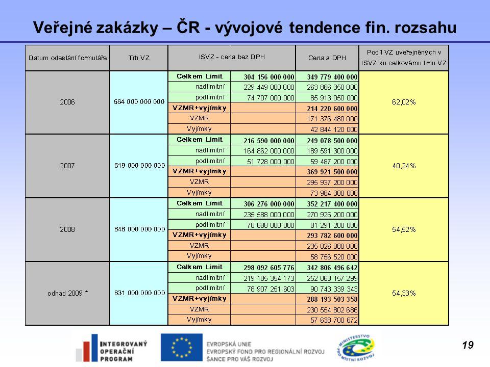 19 Veřejné zakázky – ČR - vývojové tendence fin. rozsahu