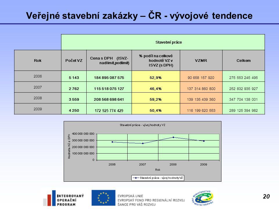 20 Veřejné stavební zakázky – ČR - vývojové tendence Stavební práce RokPočet VZ Cena s DPH (ISVZ- nadlimit,podlimit) % podíl na celkové hodnotě VZ v I