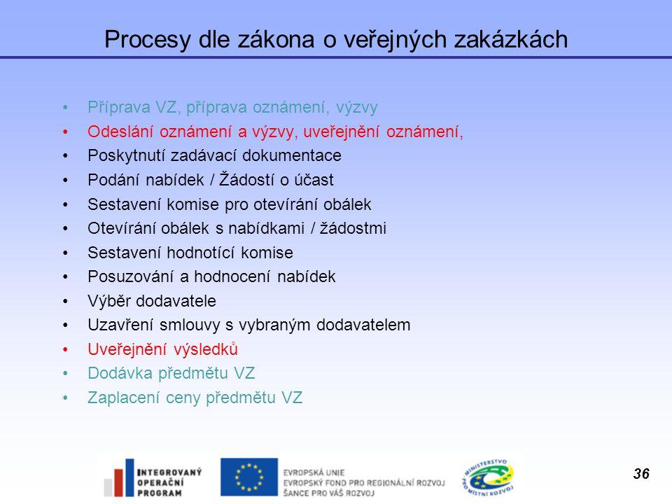 36 Procesy dle zákona o veřejných zakázkách Příprava VZ, příprava oznámení, výzvy Odeslání oznámení a výzvy, uveřejnění oznámení, Poskytnutí zadávací