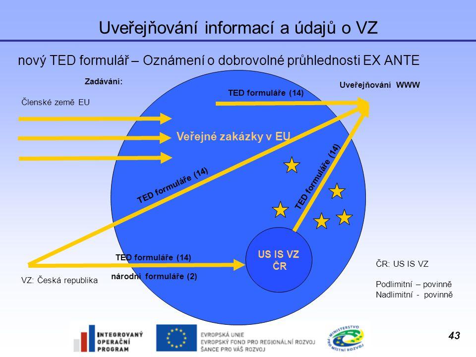 43 Uveřejňování informací a údajů o VZ nový TED formulář – Oznámení o dobrovolné průhlednosti EX ANTE Veřejné zakázky v EU Členské země EU ČR: US IS V